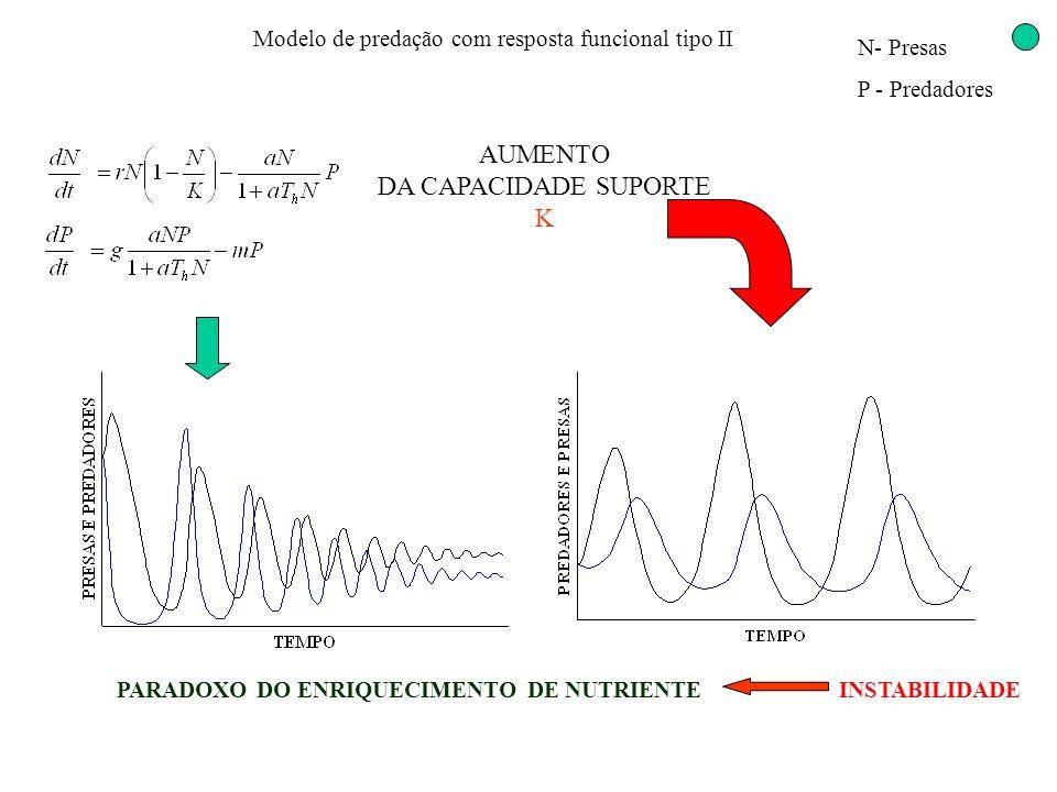 Modelo de predação com resposta funcional tipo II