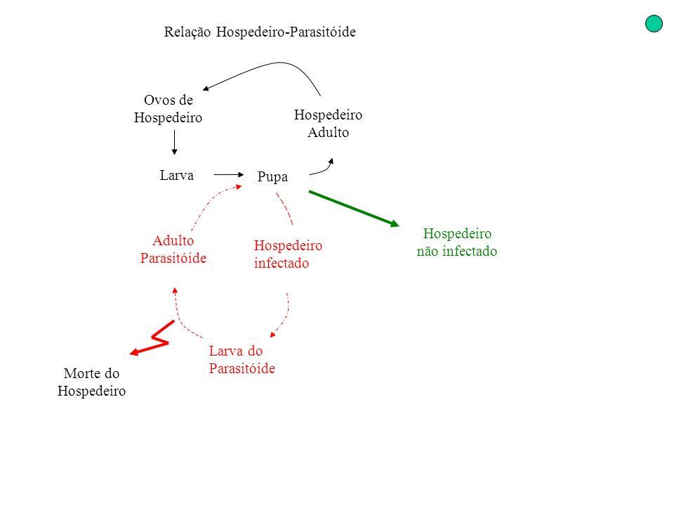 Relação Hospedeiro-Parasitóide