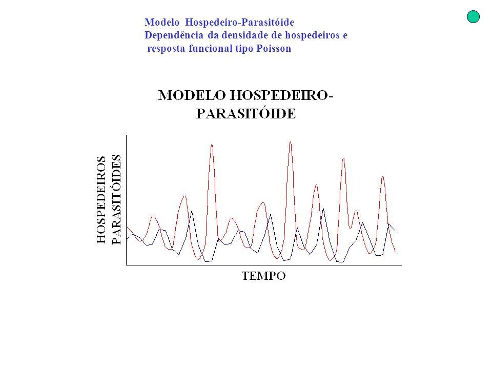 Modelo Hospedeiro-Parasitóide