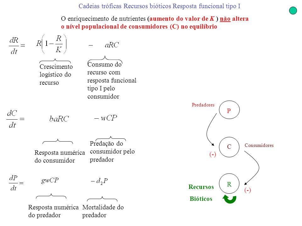 Cadeias tróficas Recursos bióticos Resposta funcional tipo I