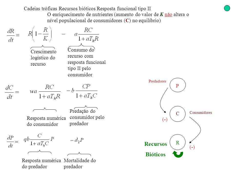 Cadeias tróficas Recursos bióticos Resposta funcional tipo II