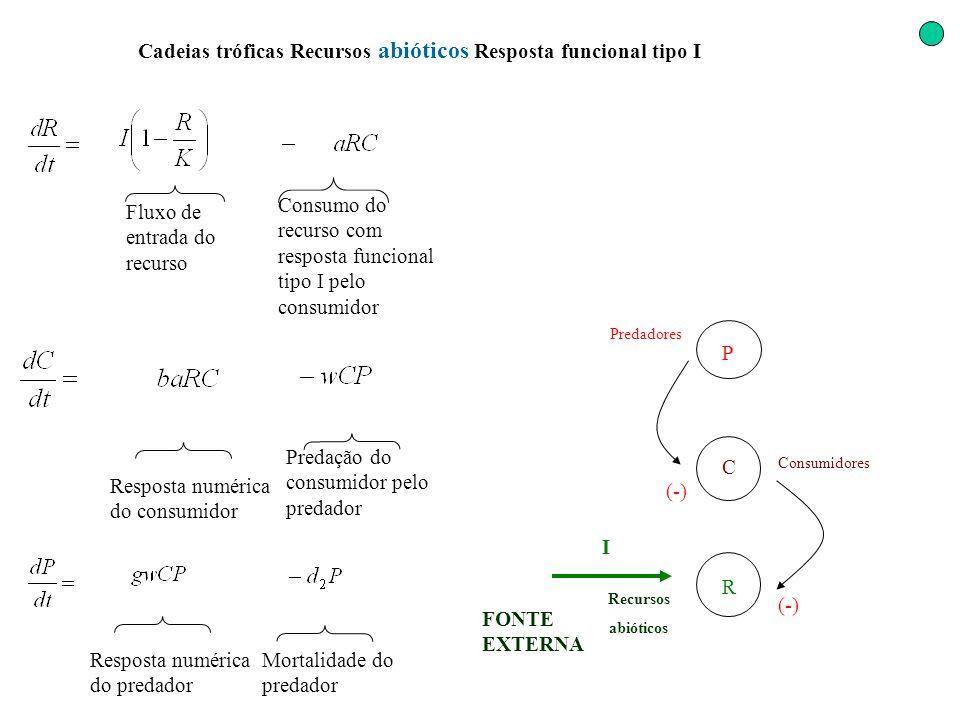 Cadeias tróficas Recursos abióticos Resposta funcional tipo I