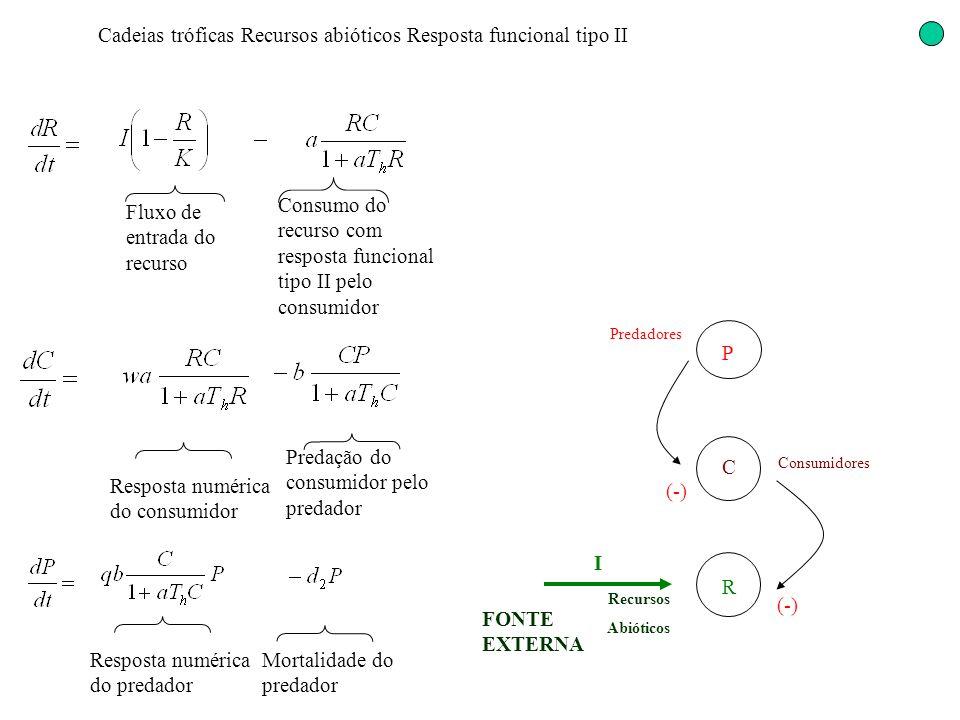 Cadeias tróficas Recursos abióticos Resposta funcional tipo II