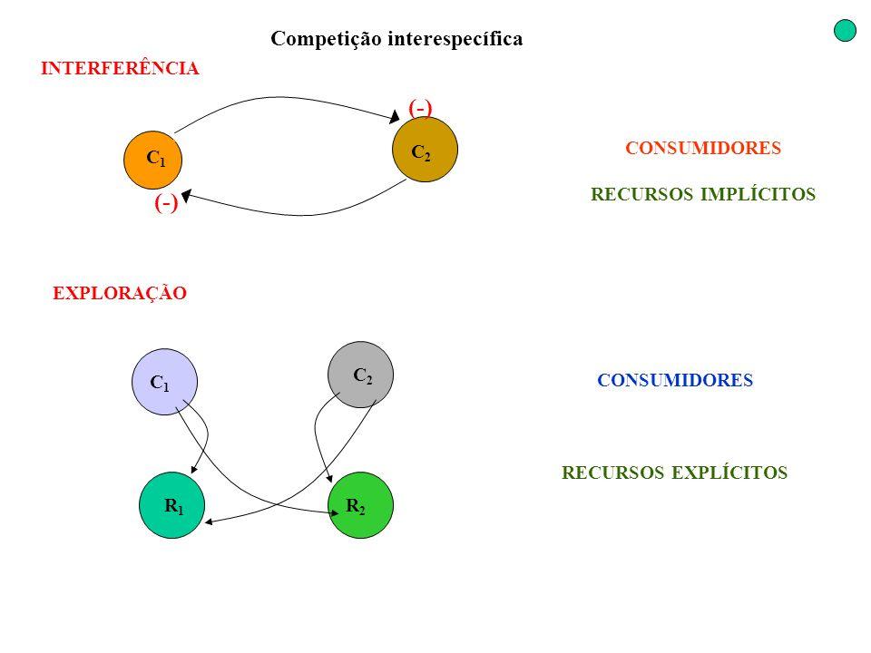 (-) (-) Competição interespecífica INTERFERÊNCIA C2 C1 CONSUMIDORES