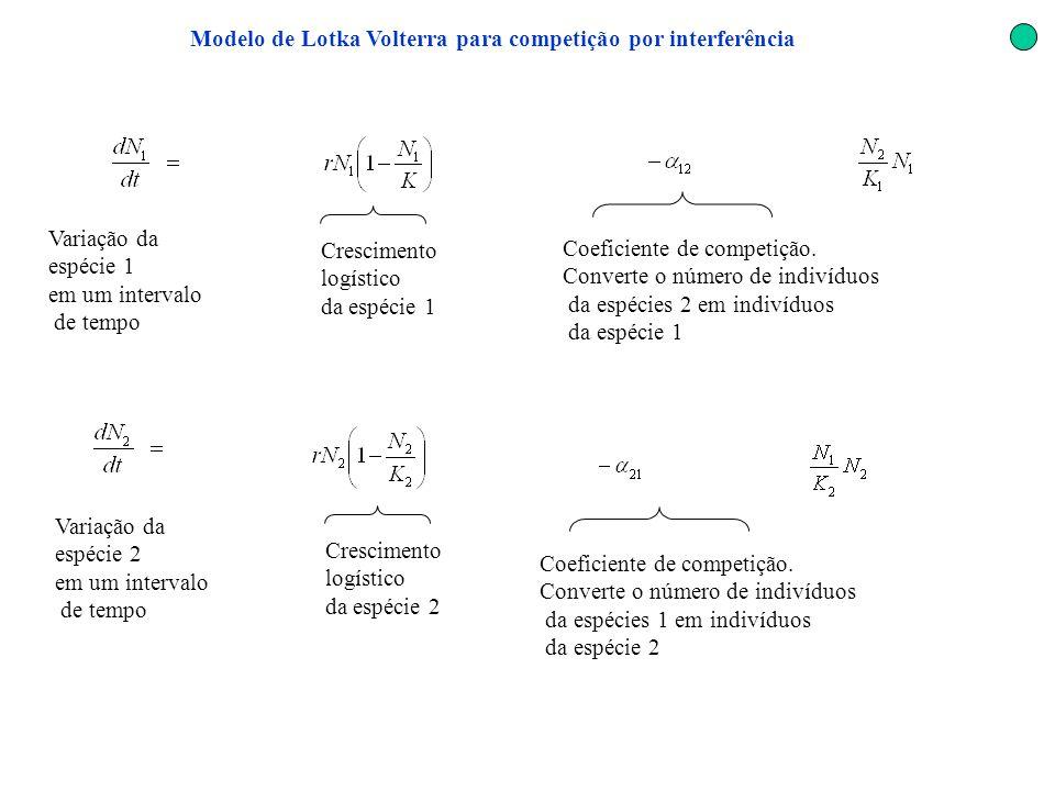 Modelo de Lotka Volterra para competição por interferência