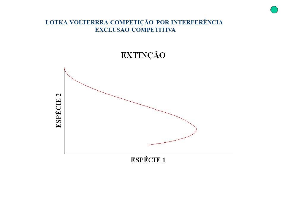 LOTKA VOLTERRRA COMPETIÇÃO POR INTERFERÊNCIA