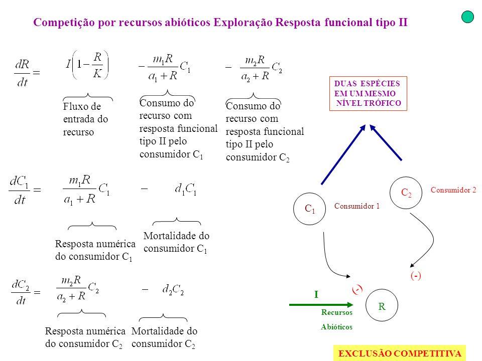 Competição por recursos abióticos Exploração Resposta funcional tipo II