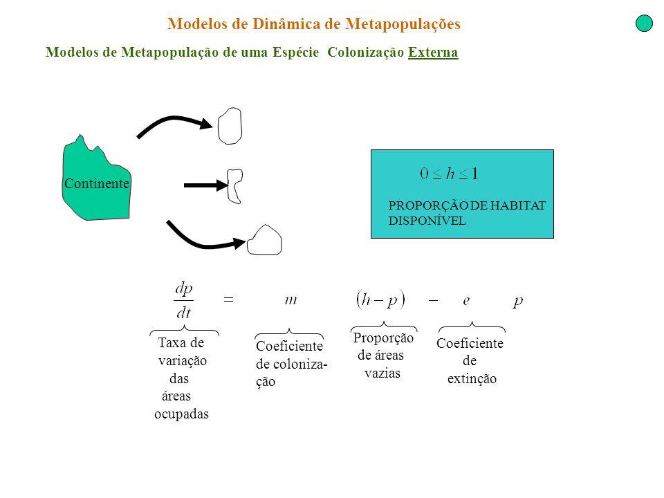 Modelos de Dinâmica de Metapopulações