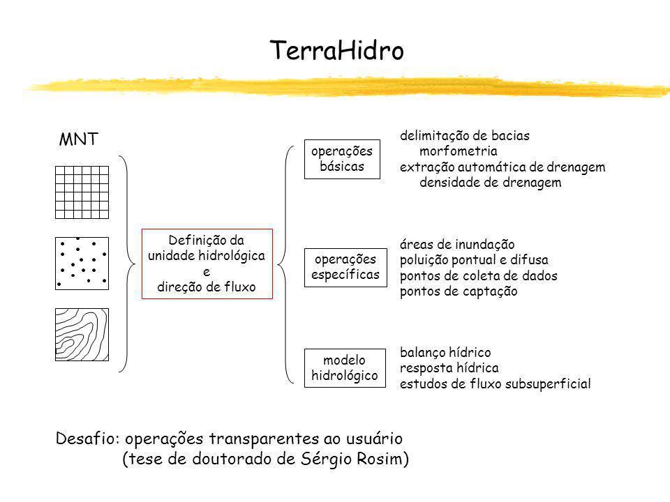 TerraHidro MNT Desafio: operações transparentes ao usuário