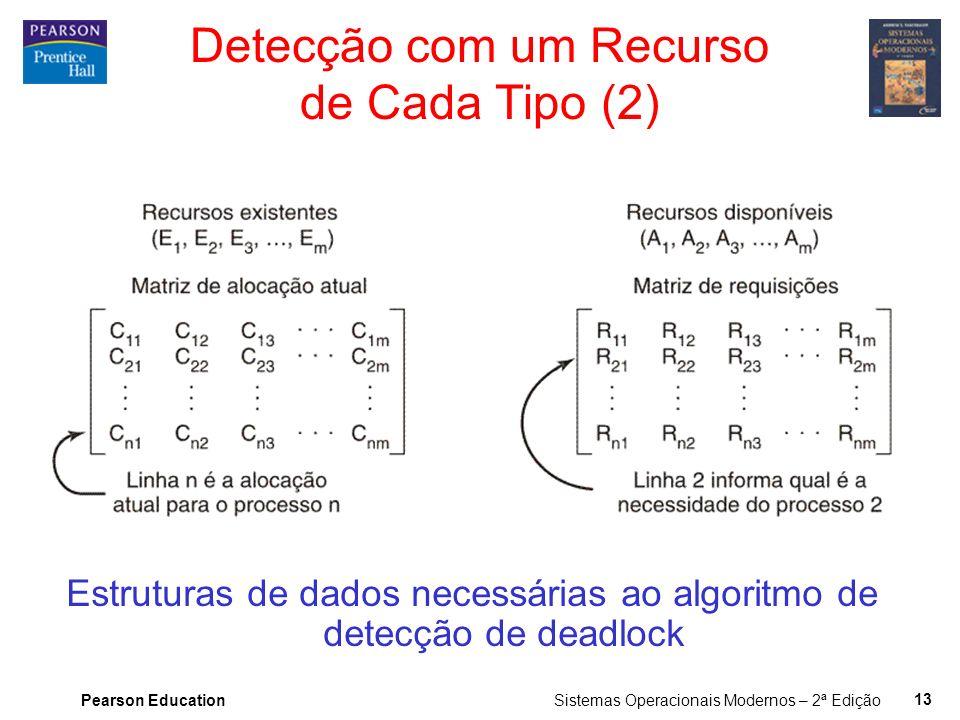 Detecção com um Recurso de Cada Tipo (2)