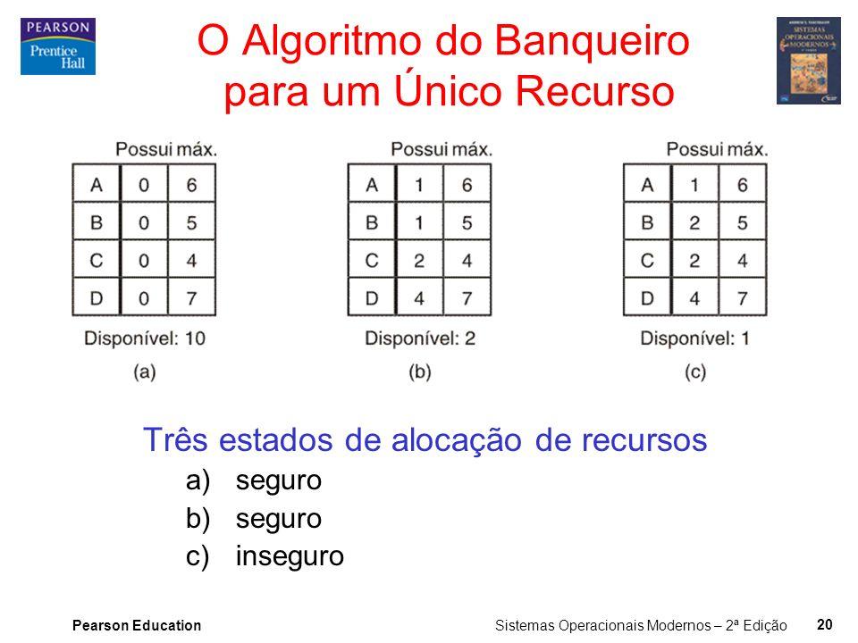O Algoritmo do Banqueiro para um Único Recurso