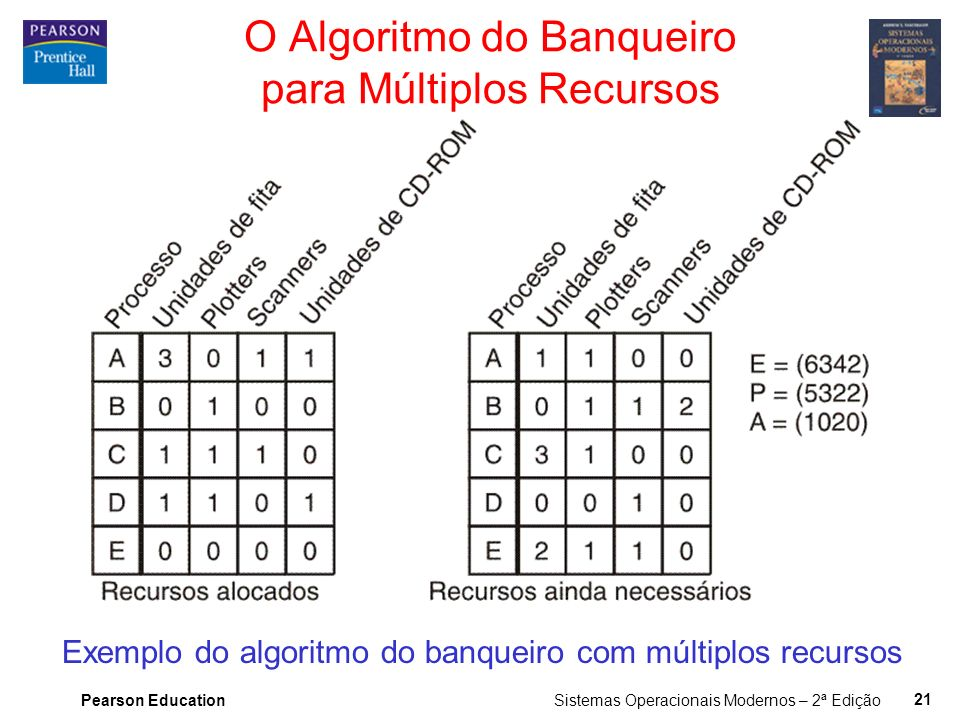 O Algoritmo do Banqueiro para Múltiplos Recursos