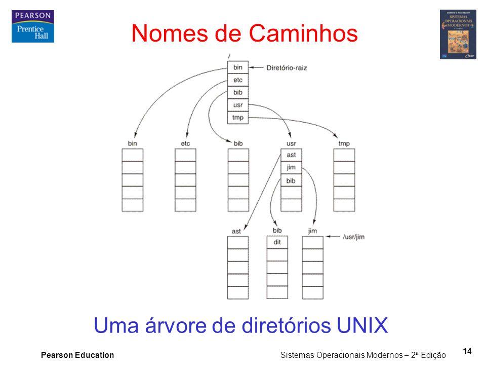 Uma árvore de diretórios UNIX