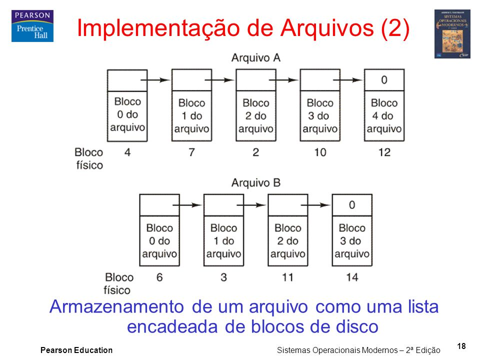 Implementação de Arquivos (2)