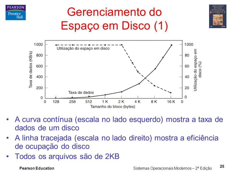 Gerenciamento do Espaço em Disco (1)