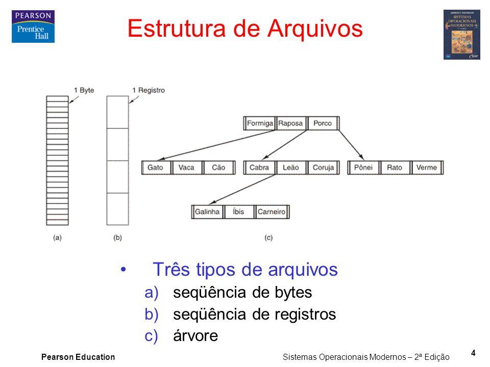 Estrutura de Arquivos Três tipos de arquivos seqüência de bytes