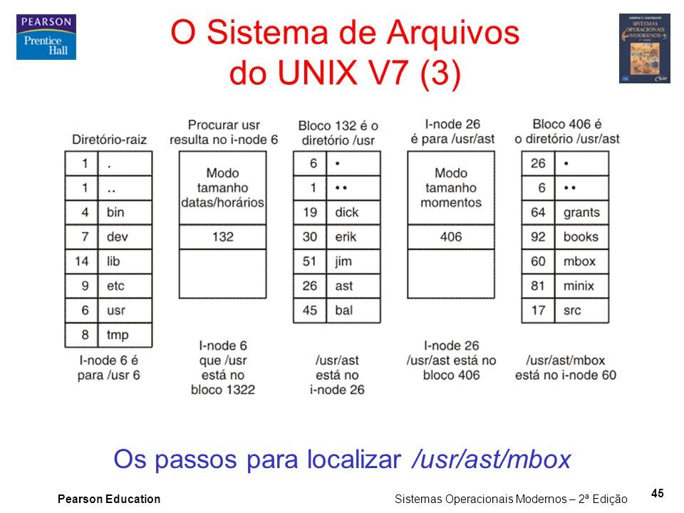 O Sistema de Arquivos do UNIX V7 (3)