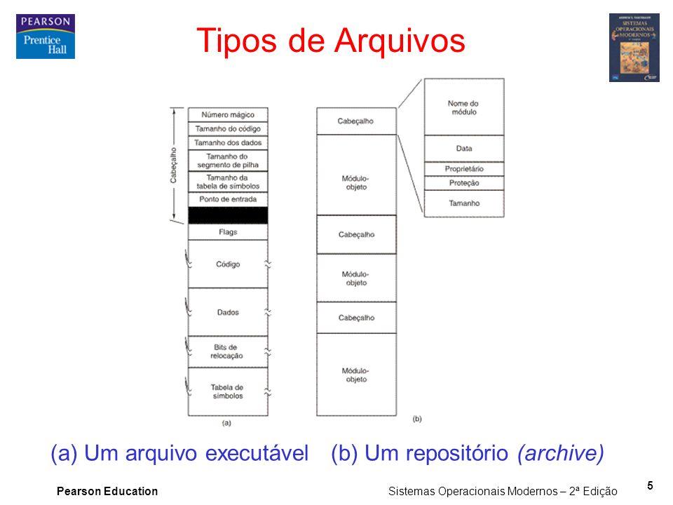 Tipos de Arquivos (a) Um arquivo executável (b) Um repositório (archive)