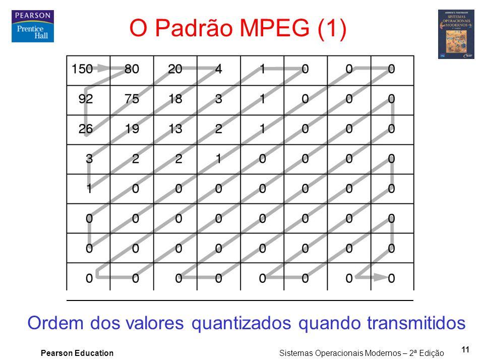 Ordem dos valores quantizados quando transmitidos