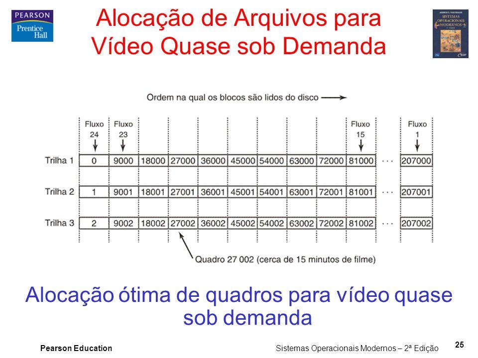 Alocação de Arquivos para Vídeo Quase sob Demanda