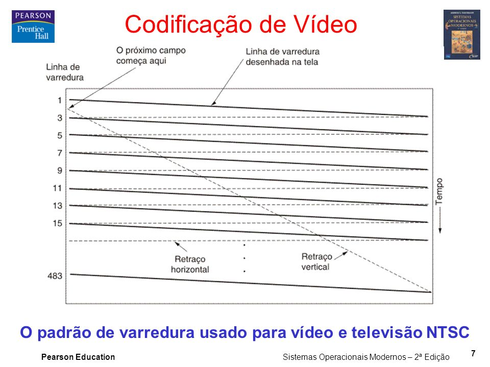 O padrão de varredura usado para vídeo e televisão NTSC
