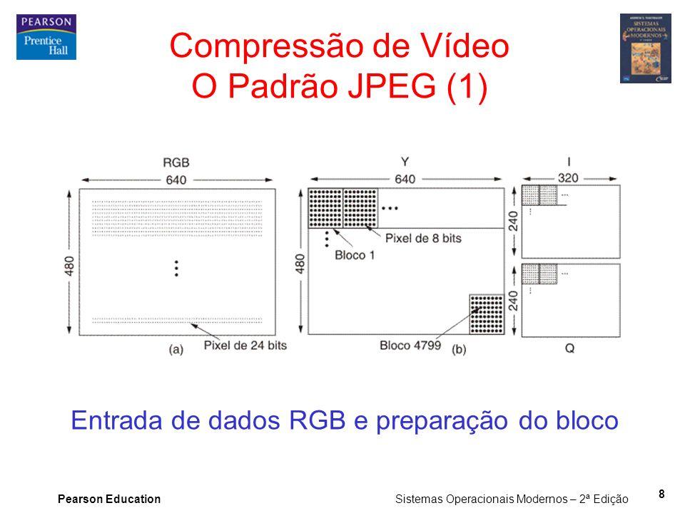 Compressão de Vídeo O Padrão JPEG (1)