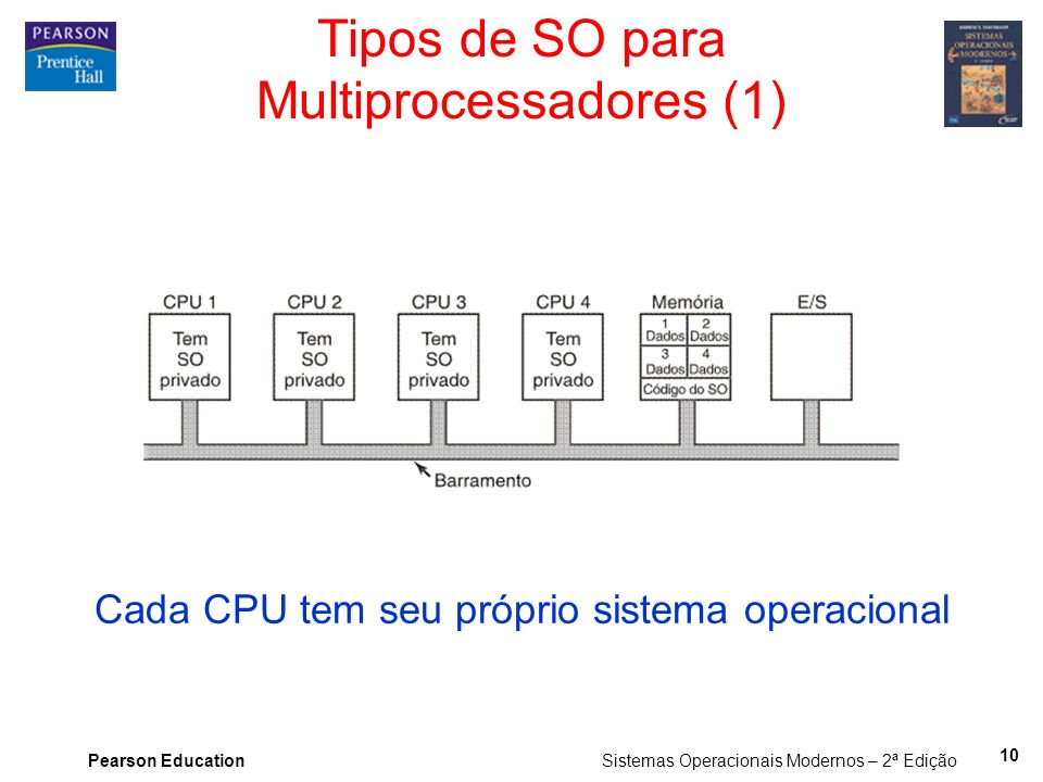 Tipos de SO para Multiprocessadores (1)