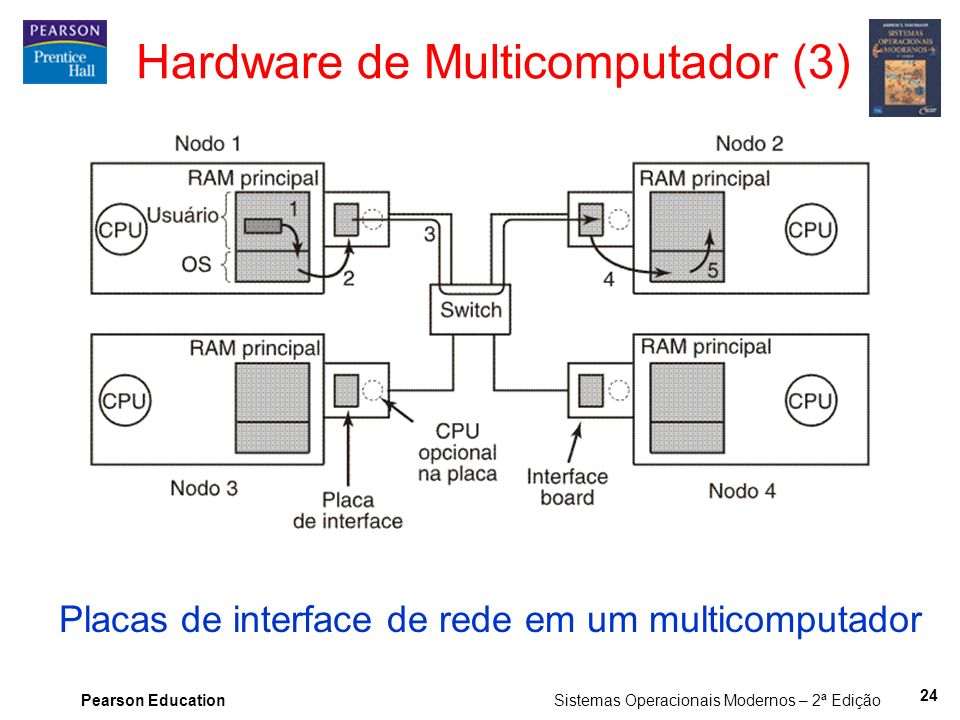 Hardware de Multicomputador (3)