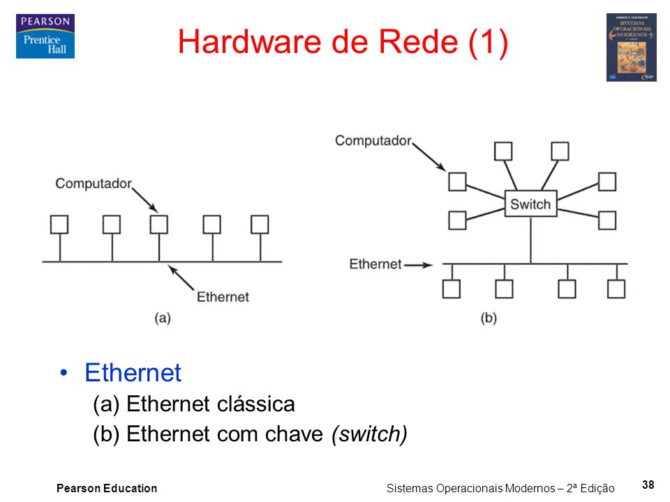 Hardware de Rede (1) Ethernet (a) Ethernet clássica