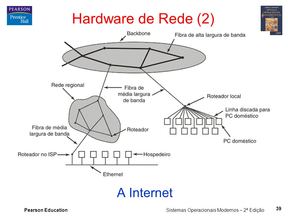Hardware de Rede (2) A Internet 39