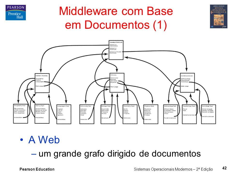 Middleware com Base em Documentos (1)
