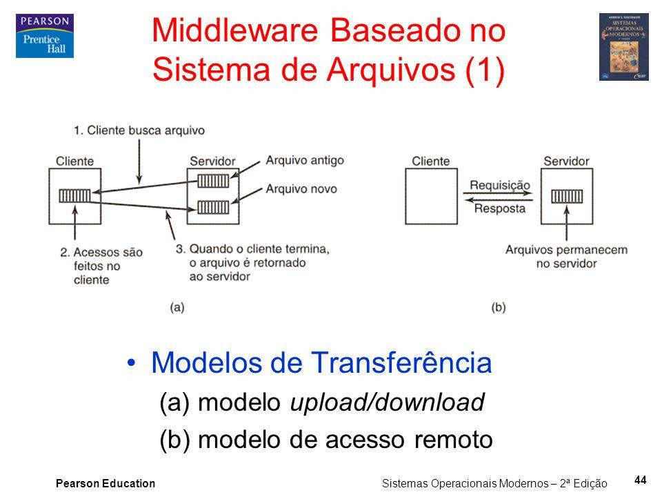 Middleware Baseado no Sistema de Arquivos (1)