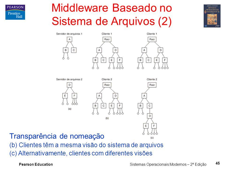 Middleware Baseado no Sistema de Arquivos (2)