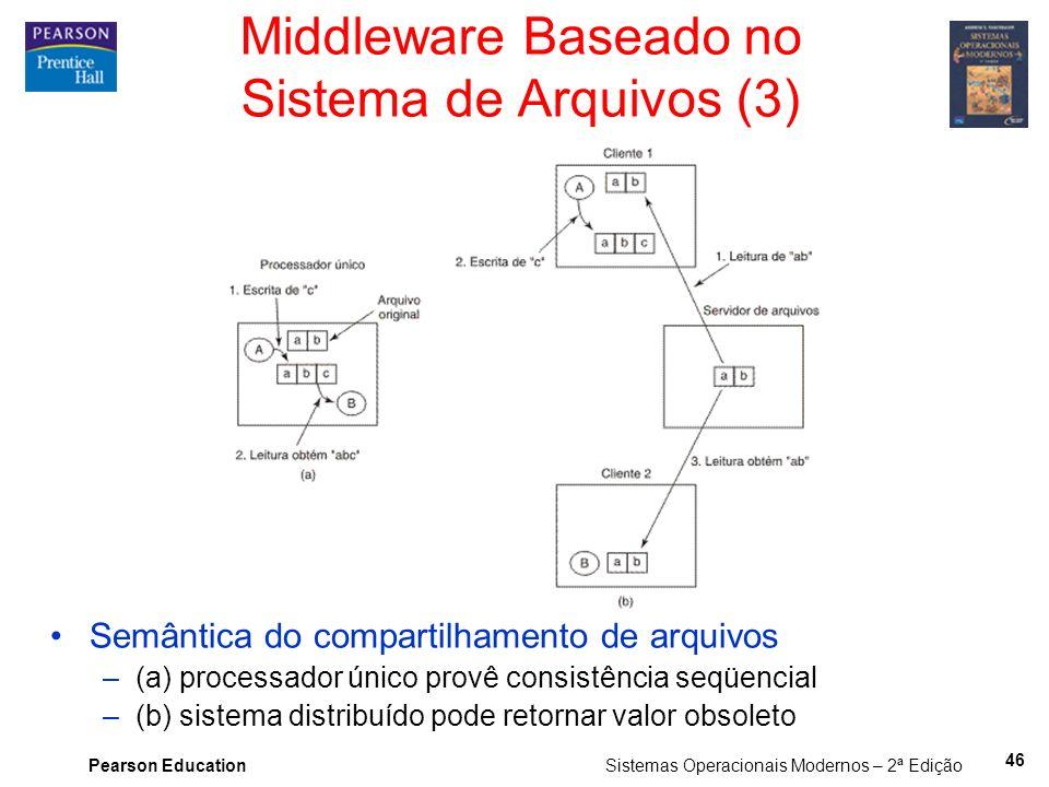 Middleware Baseado no Sistema de Arquivos (3)