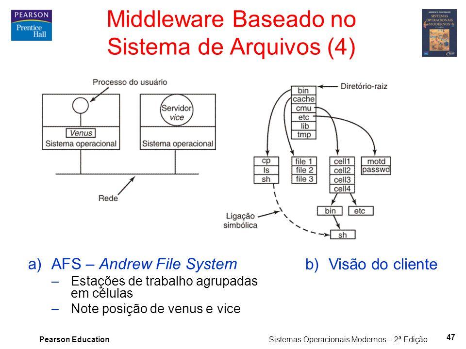 Middleware Baseado no Sistema de Arquivos (4)
