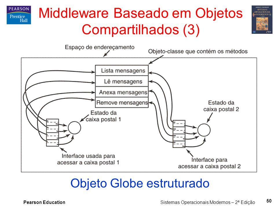 Middleware Baseado em Objetos Compartilhados (3)