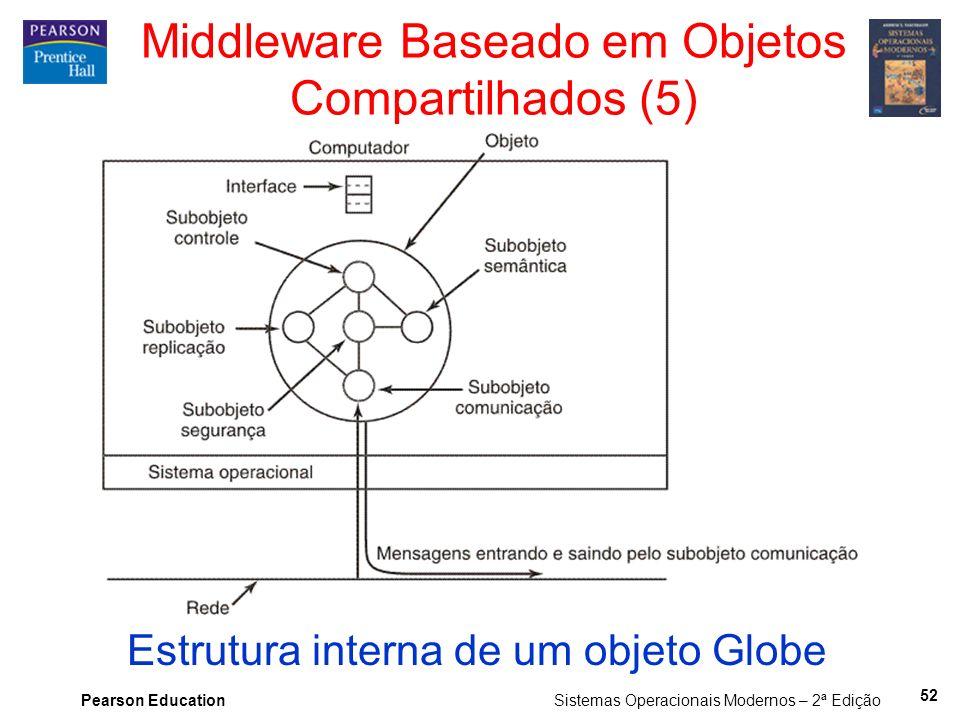 Middleware Baseado em Objetos Compartilhados (5)