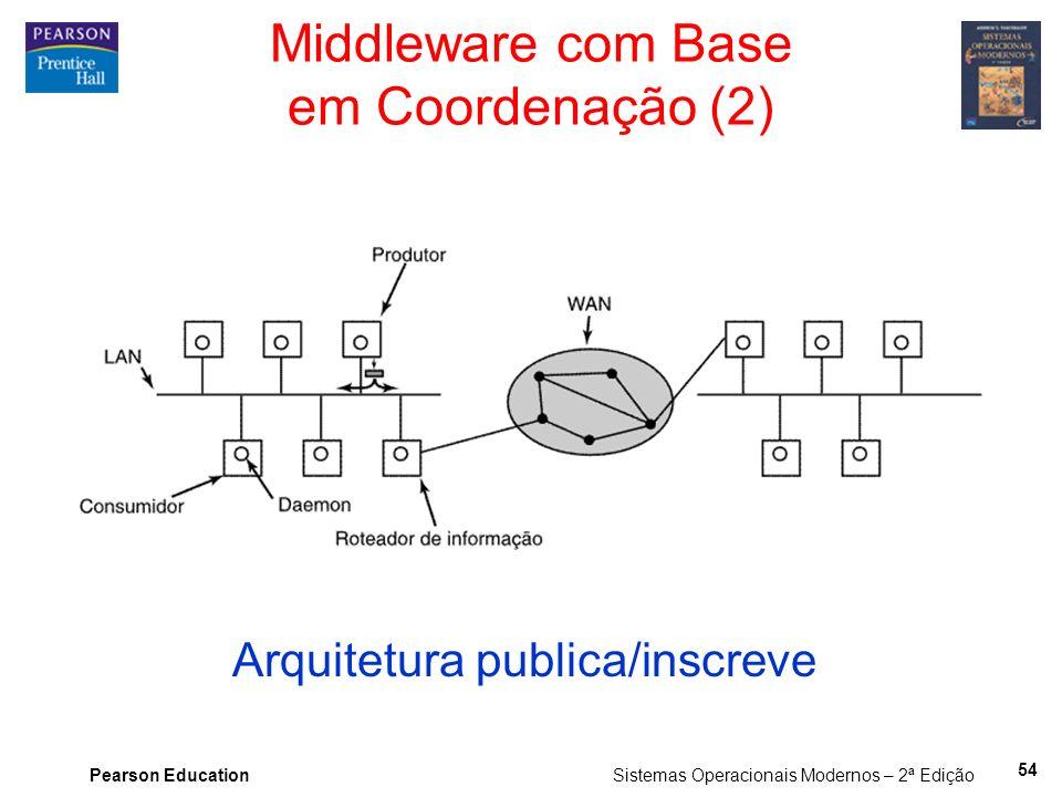 Middleware com Base em Coordenação (2)