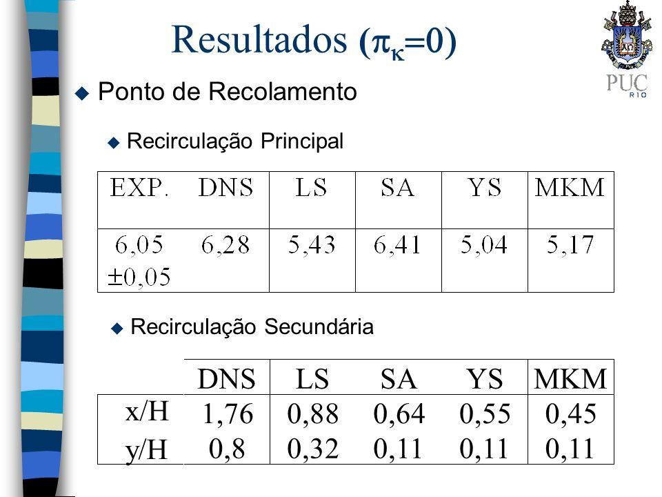 Resultados (pk=0) DNS LS SA YS MKM x/H 1,76 0,88 0,64 0,55 0,45 y/H