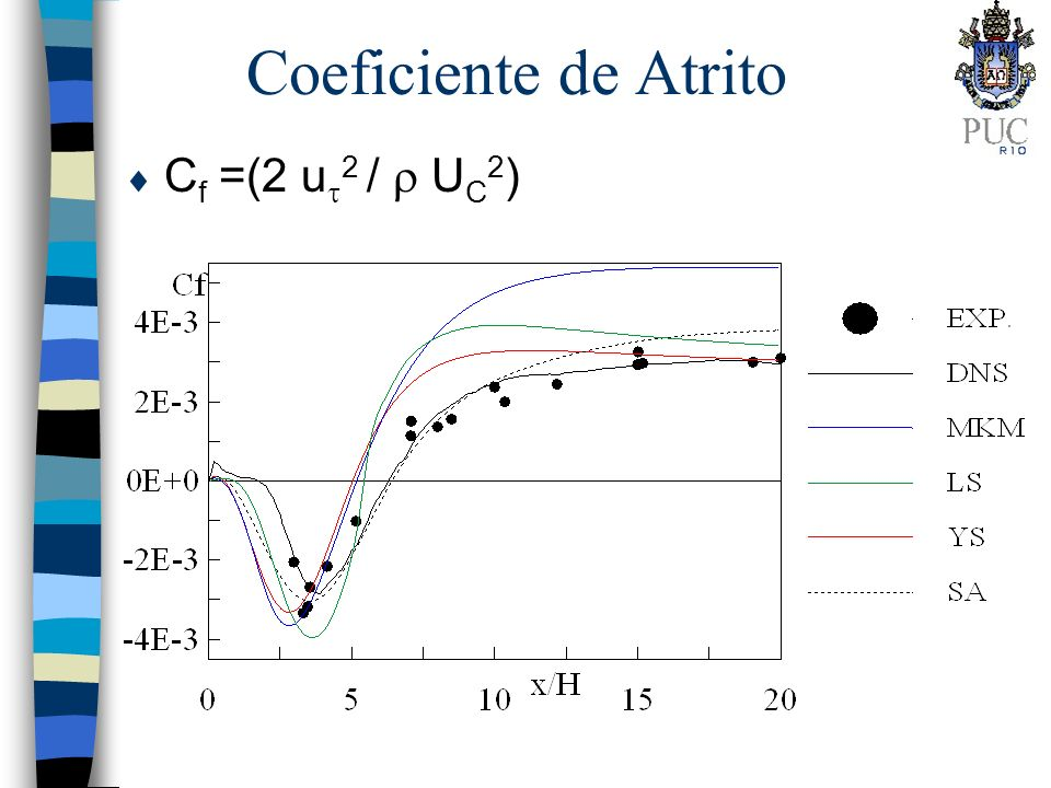 Coeficiente de Atrito Cf =(2 u2 /  UC2)