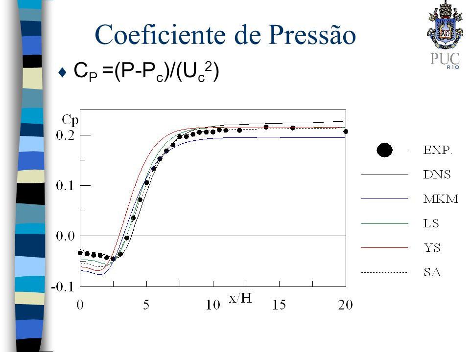 Coeficiente de Pressão