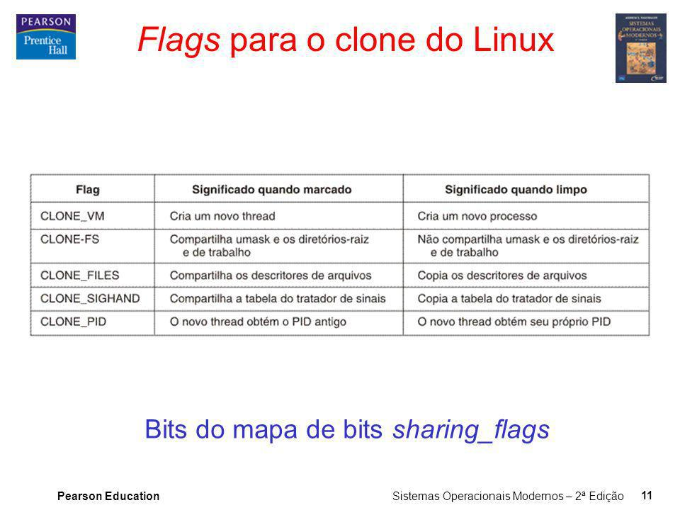 Flags para o clone do Linux