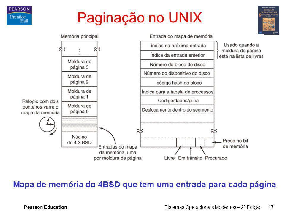 Paginação no UNIX Mapa de memória do 4BSD que tem uma entrada para cada página