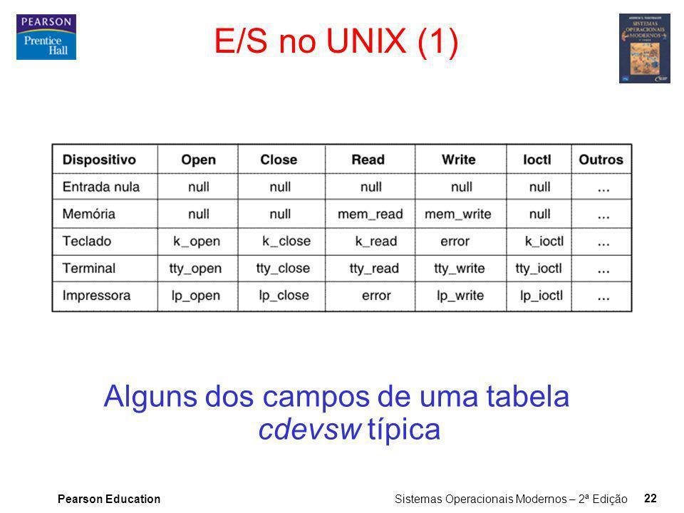 Alguns dos campos de uma tabela cdevsw típica