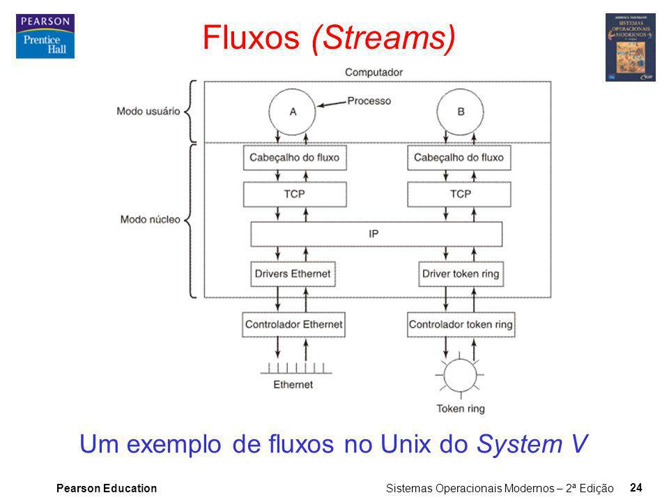 Um exemplo de fluxos no Unix do System V