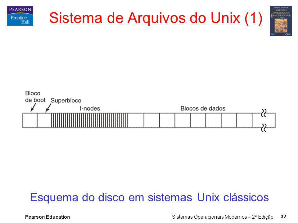 Sistema de Arquivos do Unix (1)