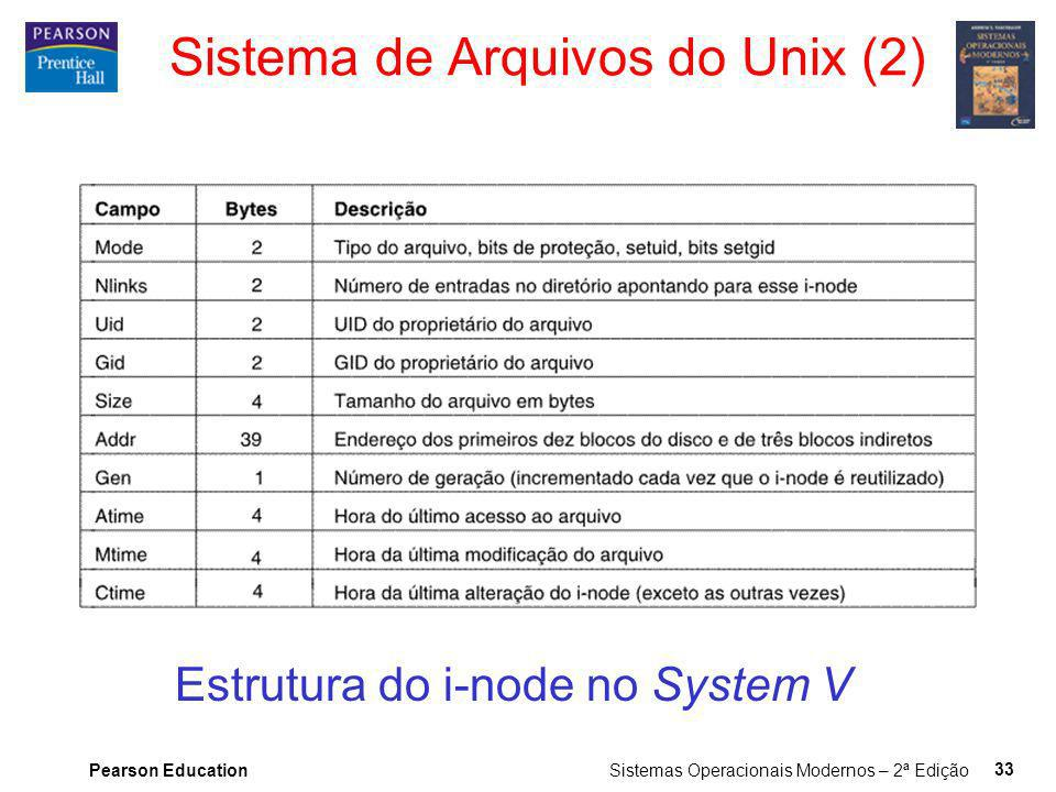 Sistema de Arquivos do Unix (2)