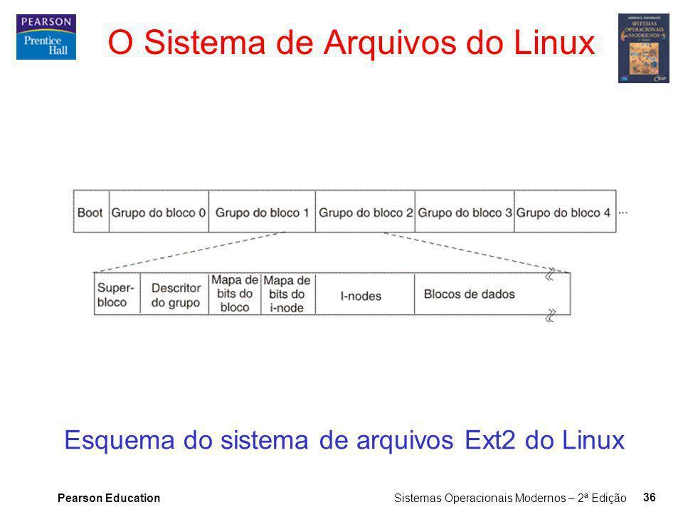 O Sistema de Arquivos do Linux