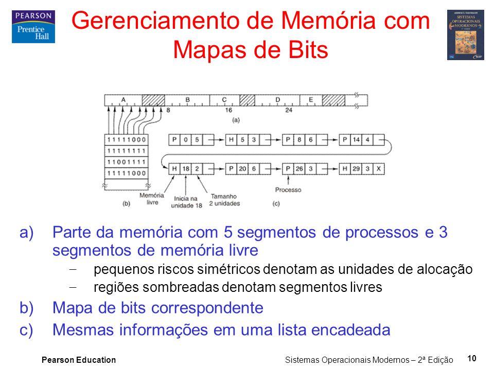 Gerenciamento de Memória com Mapas de Bits