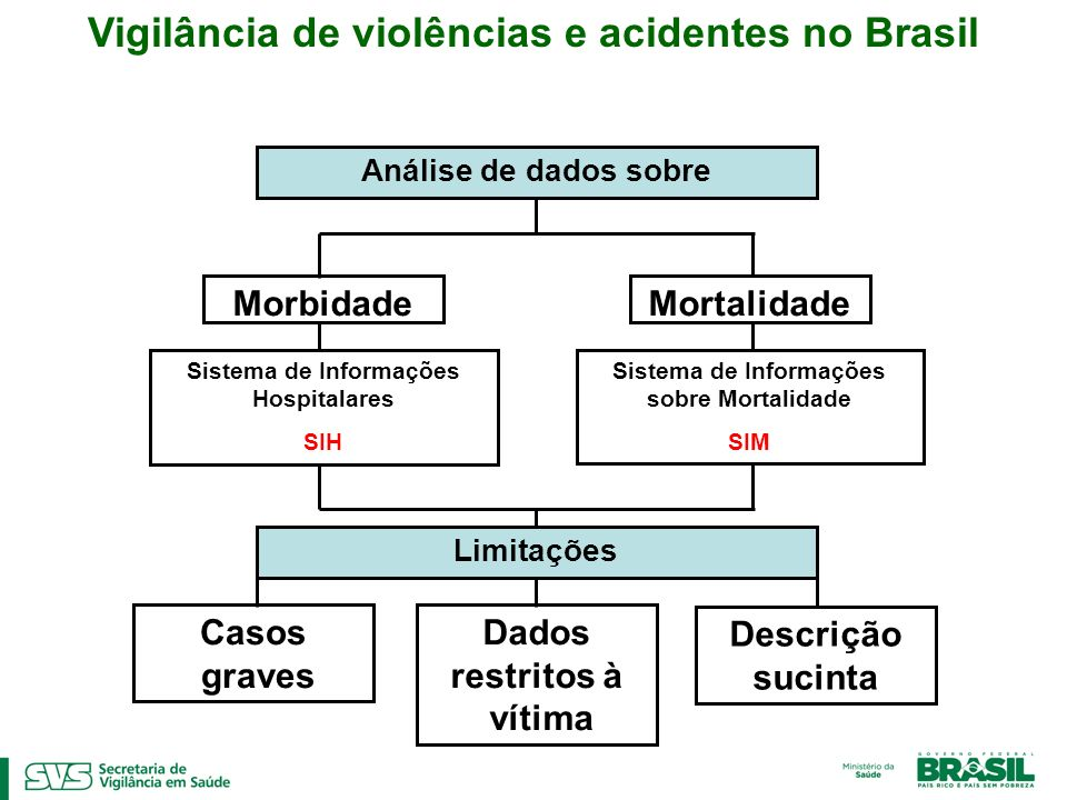 Vigilância de violências e acidentes no Brasil